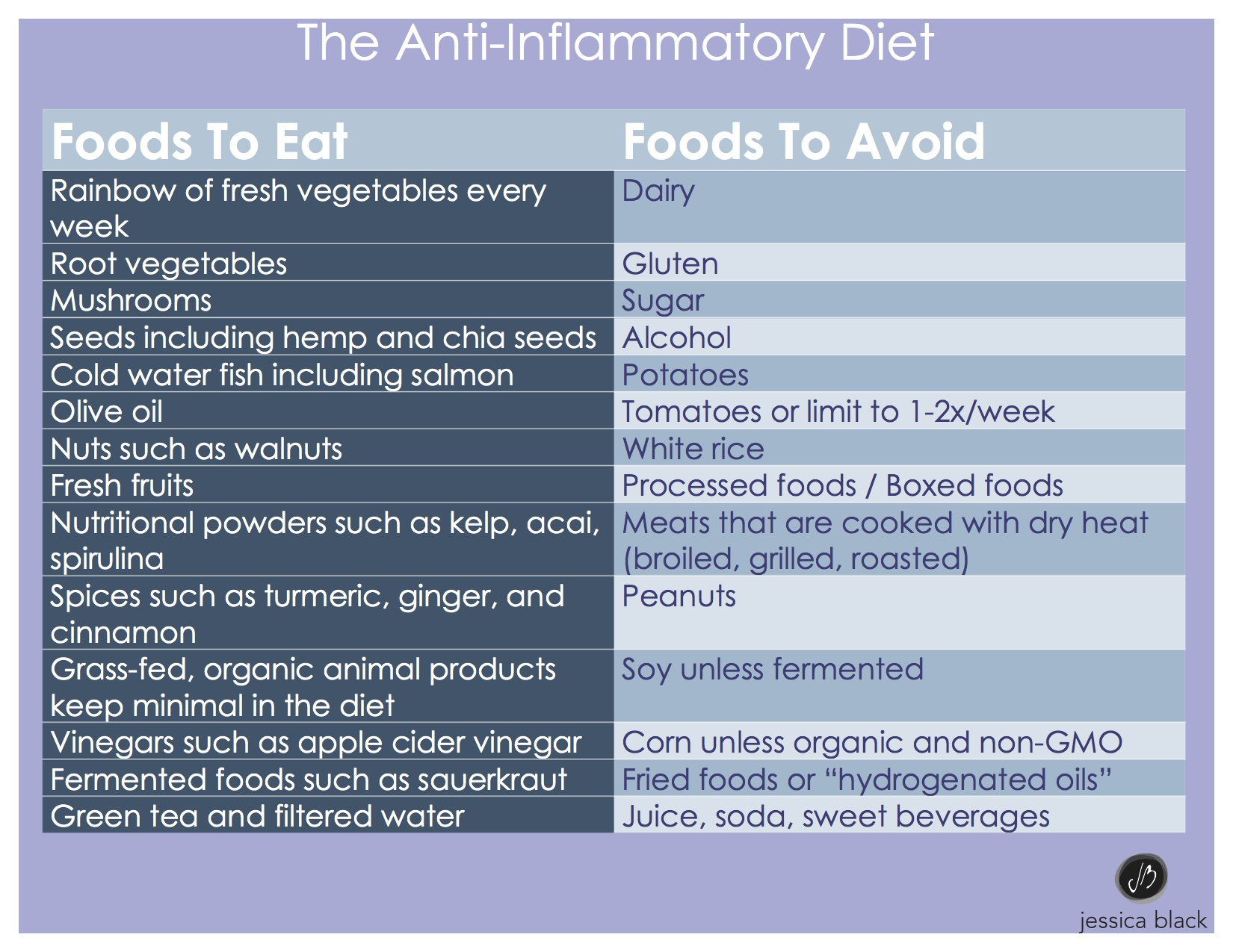 The Anti-Inflammation Diet - Jessica Black